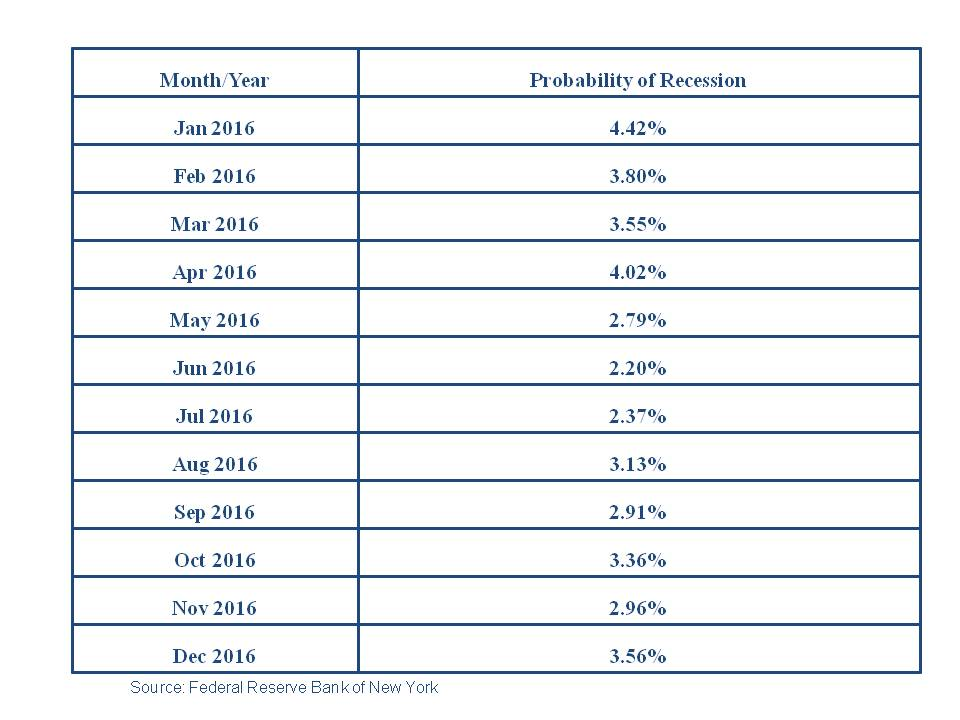 Probability of a 2016 recession at the start of the year